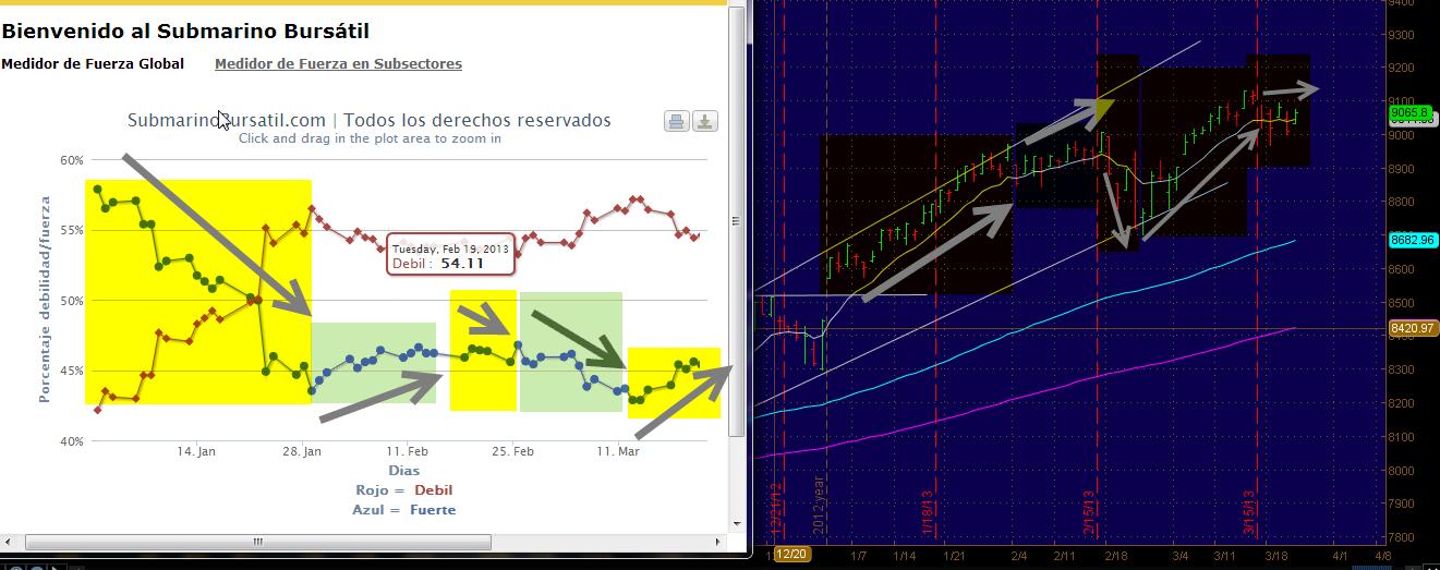 Invertir en Bolsa: Análisis 25 Marzo NYSE